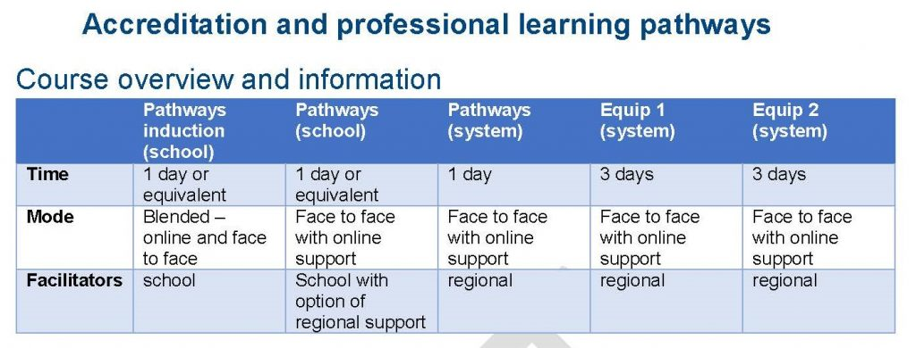 Accreditation and professional learning pathways